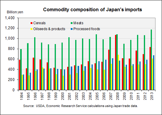 commodity-composition-of-japans-imports