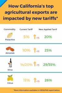 tariffs