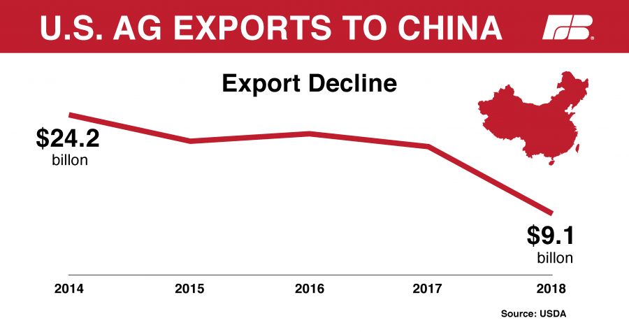 Image result for china agricultural exports""